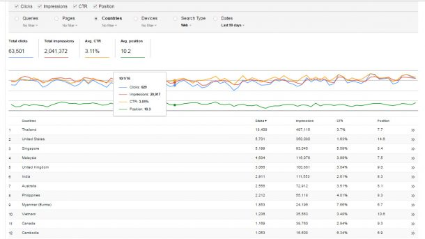 Accuracy of Similar Web vs. Google Analytics. Ruined by Wrong Statistics.